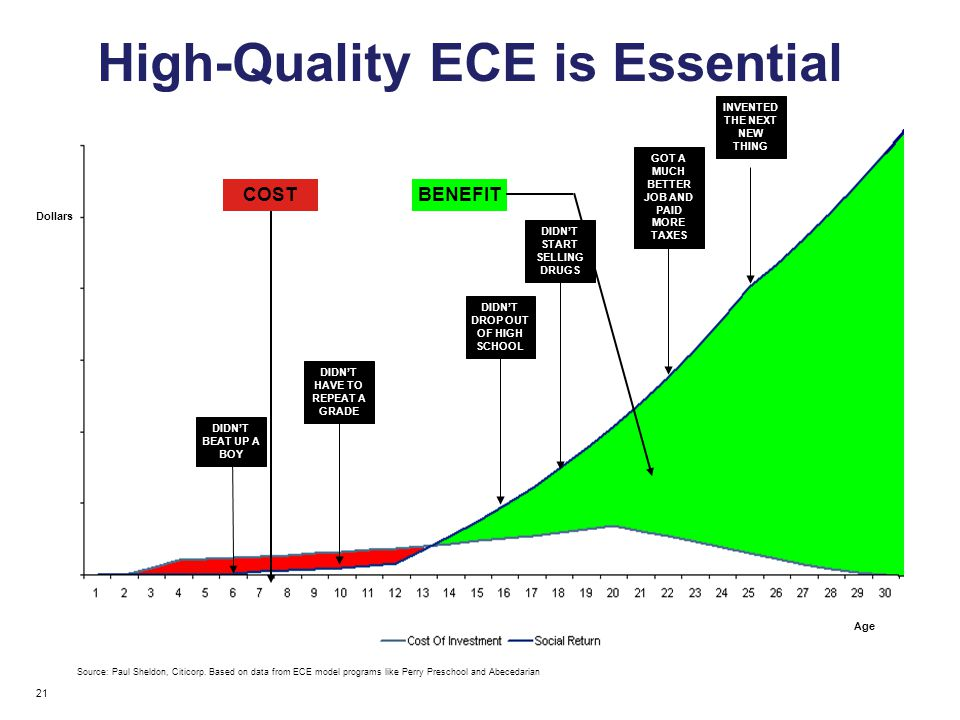 High-Quality ECE is Essential Source: Paul Sheldon, Citicorp.
