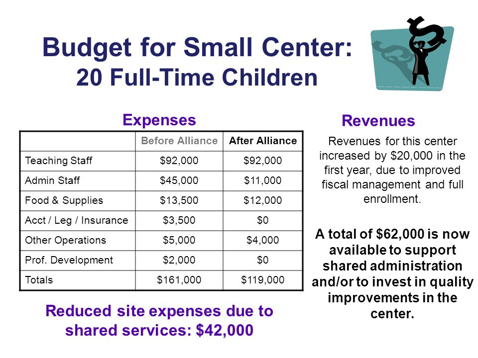 Budget for Small Center: 20 Full-Time Children Before AllianceAfter Alliance Teaching Staff$92,000 Admin Staff$45,000$11,000 Food & Supplies$13,500$12,000 Acct / Leg / Insurance$3,500$0 Other Operations$5,000$4,000 Prof.