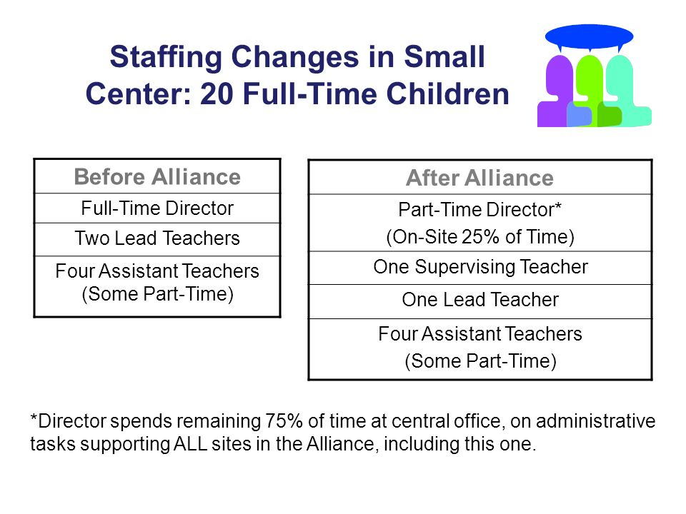 Staffing Changes in Small Center: 20 Full-Time Children Before Alliance Full-Time Director Two Lead Teachers Four Assistant Teachers (Some Part-Time) After Alliance Part-Time Director* (On-Site 25% of Time) One Supervising Teacher One Lead Teacher Four Assistant Teachers (Some Part-Time) *Director spends remaining 75% of time at central office, on administrative tasks supporting ALL sites in the Alliance, including this one.