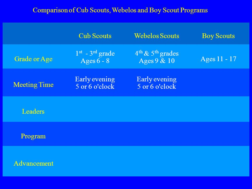 Comparison of Cub Scouts, Webelos and Boy Scout Programs Cub ScoutsWebelos ScoutsBoy Scouts Grade or Age 1 st - 3 rd grade Ages 6 - 8 4 th & 5 th grades Ages 9 & 10 Ages 11 - 17 Meeting Time Early evening 5 or 6 o clock Early evening 5 or 6 o clock Leaders Program Advancement