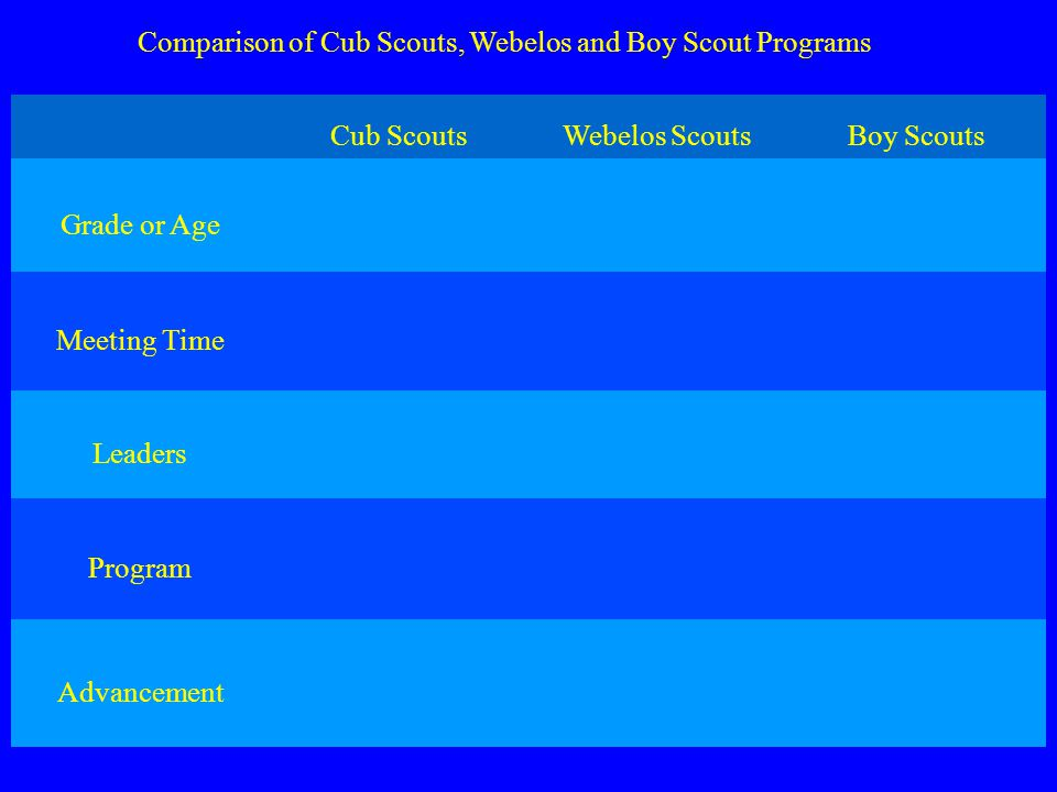 Comparison of Cub Scouts, Webelos and Boy Scout Programs Cub ScoutsWebelos ScoutsBoy Scouts Grade or Age 1 st - 3 rd grade Ages 6 - 8 4 th & 5 th grades Ages 9 & 10 Ages 11 - 17 Meeting Time Early evening 5 or 6 o clock Early evening 5 or 6 o clock Evenings 7 o clock Leaders Den Leader, Asst.