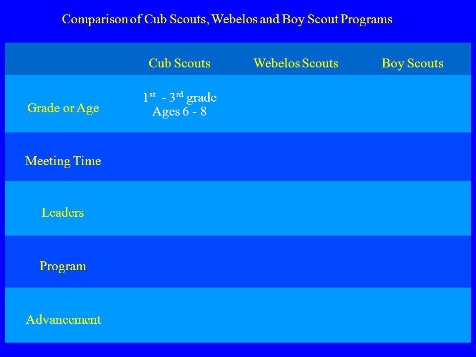Comparison of Cub Scouts, Webelos and Boy Scout Programs Cub ScoutsWebelos ScoutsBoy Scouts Grade or Age 1 st - 3 rd grade Ages 6 - 8 Meeting Time Leaders Program Advancement