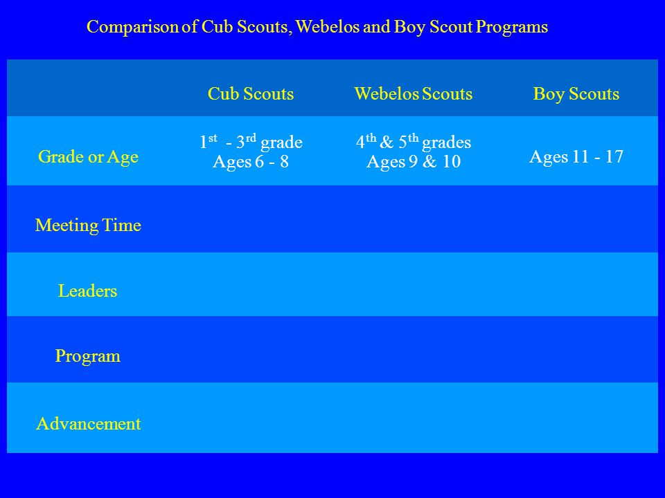 Comparison of Cub Scouts, Webelos and Boy Scout Programs Cub Scouts Webelos ScoutsBoy Scouts Grade or Age 1 st - 3 rd grade Ages 6 - 8 4 th & 5 th grades Ages 9 & 10 Ages 11 - 17 Meeting Time Early evening 5 or 6 o clock Early evening 5 or 6 o clock Evenings 7 o clock Leaders Den Leader, Asst.