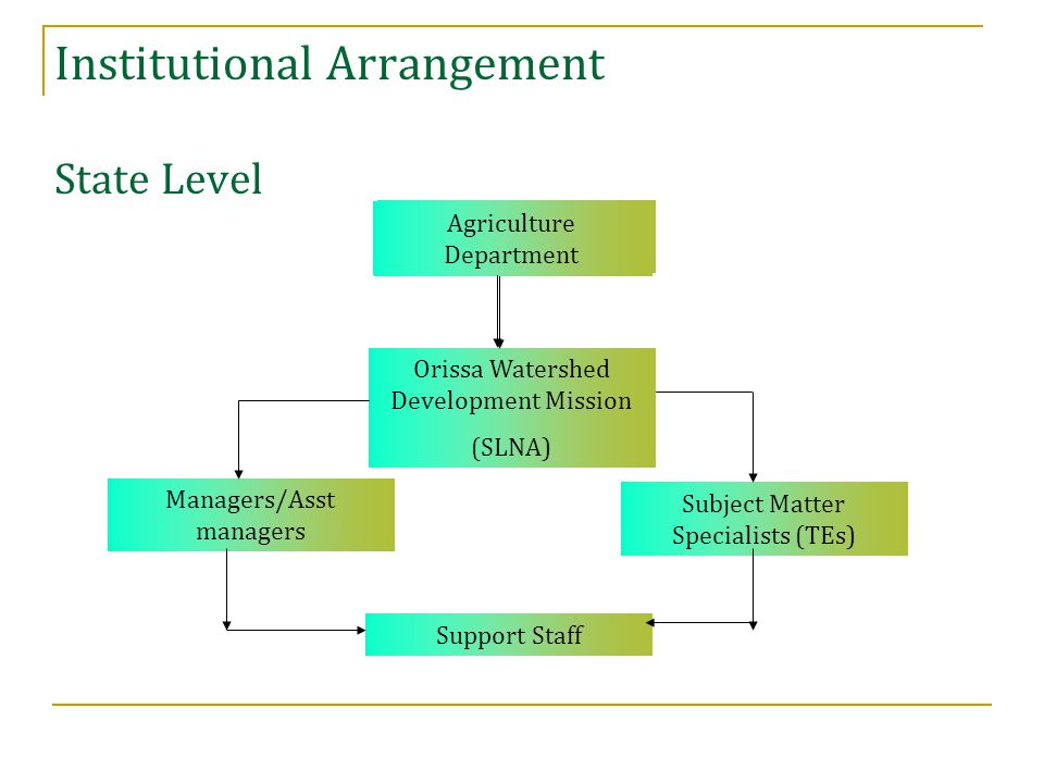 Institutional Arrangement State Level Agriculture Department Orissa Watershed Development Mission (SLNA) Managers/Asst managers Subject Matter Specialists (TEs) Support Staff Agriculture Department