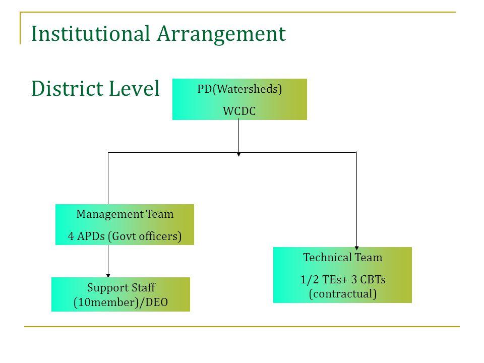 Institutional Arrangement Cluster Level PIA (GO/NGO) WMT 4 members LST 3 members