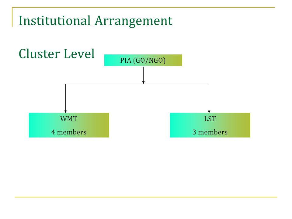 Institutional Arrangement Watershed level WA SHGsUGs WC Secretary CIGs CLWs
