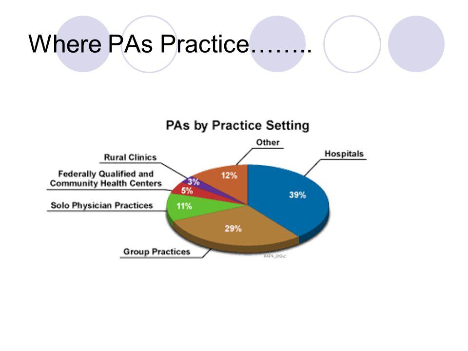 Where PAs Practice……..