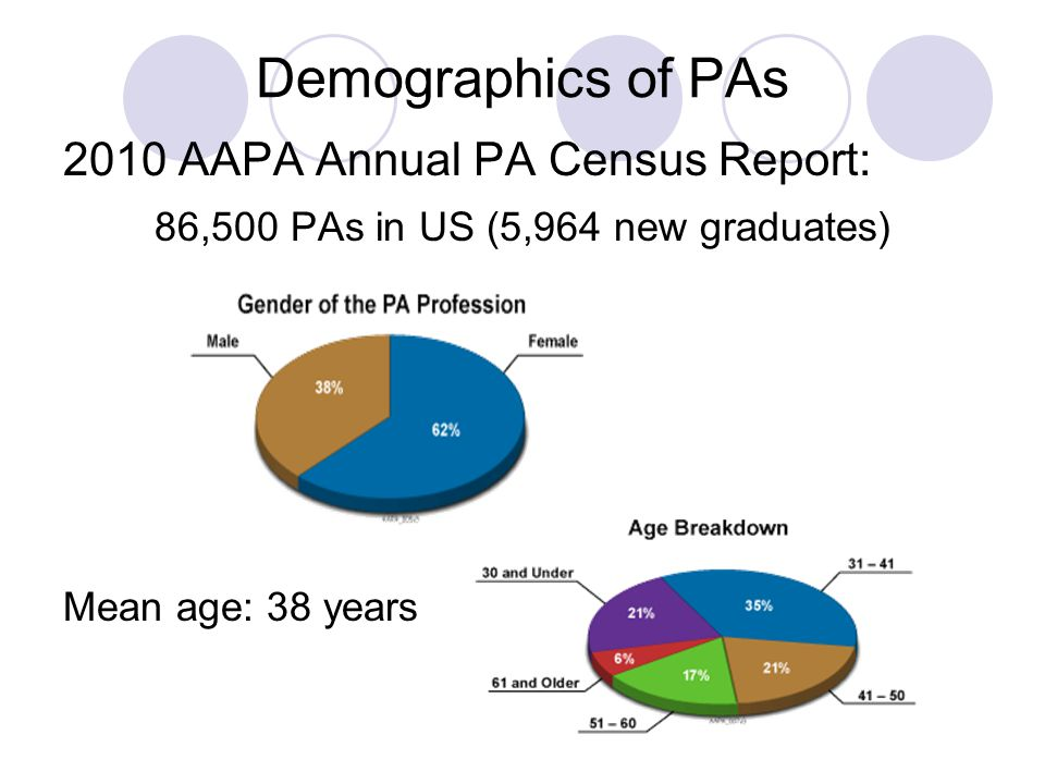 2010 AAPA Annual PA Census Report: $93,105 – Total mean income PA s completed 257 million patient visits PAs wrote 332 million prescriptions Demographics of PAs