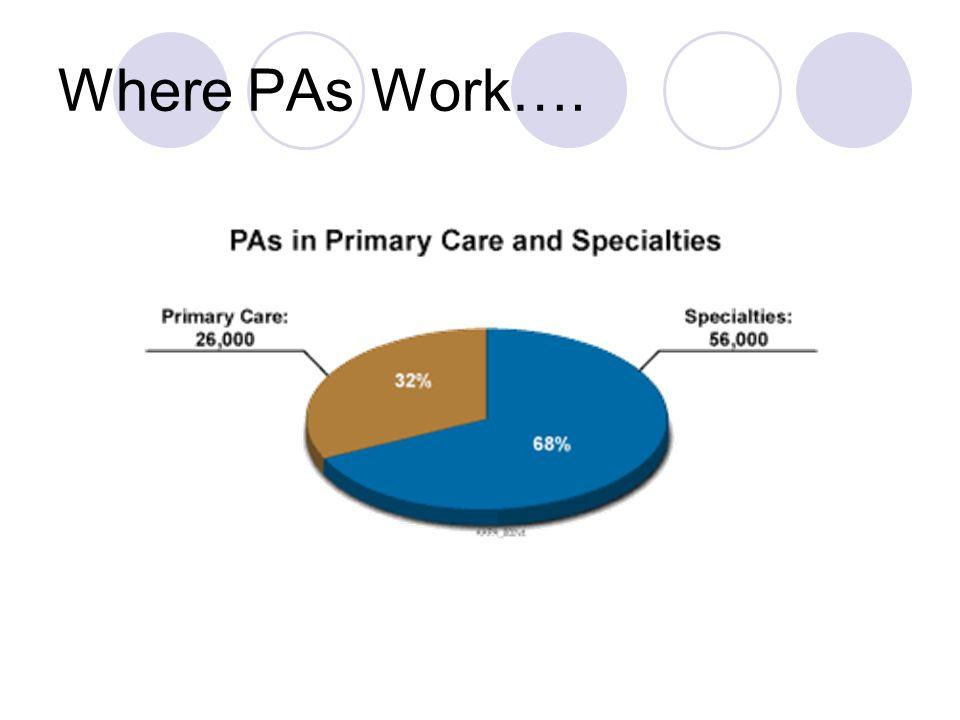 PA Distribution by Specialty