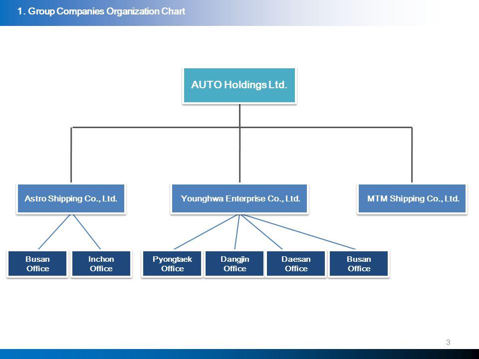 Astro Shipping Co., Ltd.4 Astro Shipping Co., Ltd.