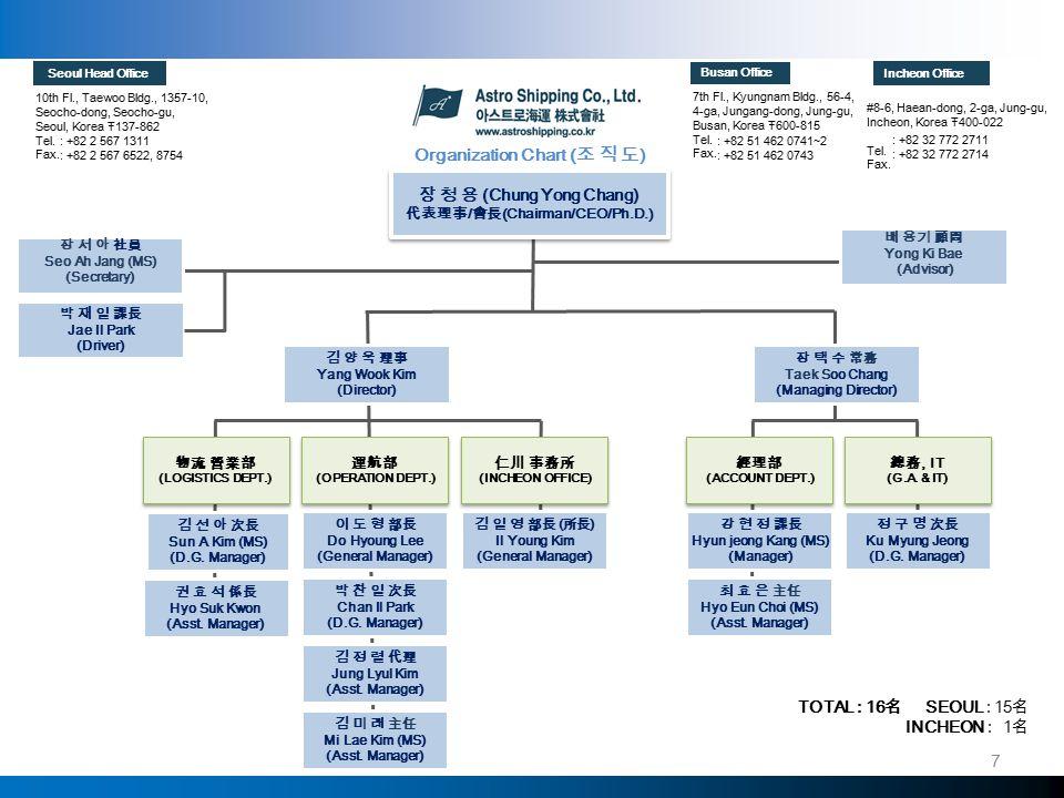 장 청 용 (Chung Yong Chang) 代表理事 / 會長 (Chairman/CEO/Ph.D.) 장 청 용 (Chung Yong Chang) 代表理事 / 會長 (Chairman/CEO/Ph.D.) 장 택 수 常務 Taek Soo Chang (Managing Director) 김 양 욱 理事 Yang Wook Kim (Director) Organization Chart ( 조 직 도 ) 장 서 아 社員 Seo Ah Jang (MS) (Secretary) 박 재 일 課長 Jae Il Park (Driver) 10th Fl., Taewoo Bldg., 1357-10, Seocho-dong, Seocho-gu, Seoul, Korea Ŧ137-862 Tel.
