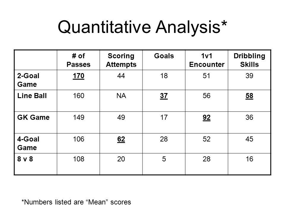 Quantitative Summary On Average 4v4 versus 8v8 had: 1.135% more passes 2.260% more Scoring Attempts 3.500% more Goals Scored 4.225% more 1v1 Encounters 5.280% more Dribbling Skills (tricks)