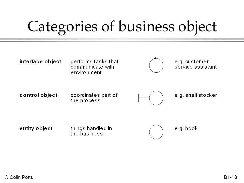 © Colin Potts B1-18 Categories of business object