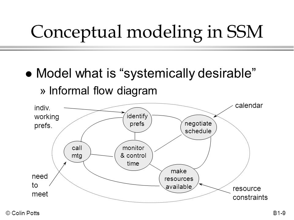 © Colin Potts B1-10 Levels in SSM l Each subsystem of the conceptual model may be decomposed as a HAS