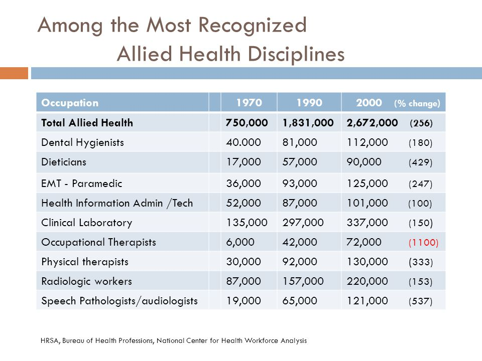 Among the Most Recognized Allied Health Disciplines Occupation19701990 2000 (% change ) Total Allied Health750,0001,831,0002,672,000 (256) Dental Hygi