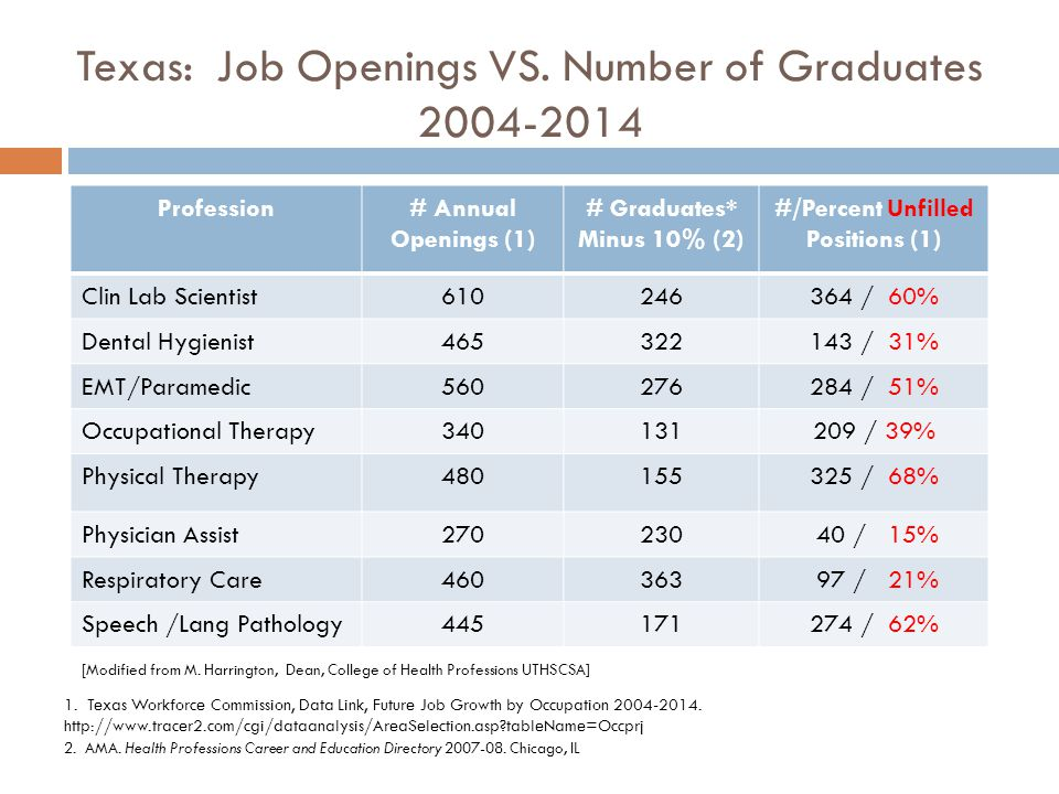 Texas: Job Openings VS. Number of Graduates 2004-2014 Profession# Annual Openings (1) # Graduates* Minus 10% (2) #/Percent Unfilled Positions (1) Clin