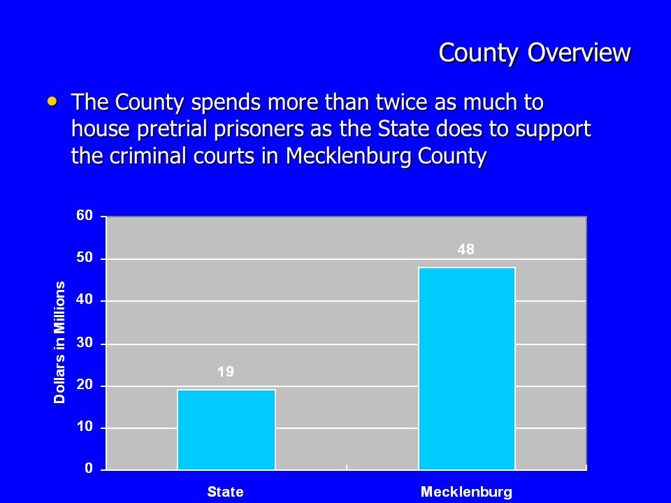 County Overview County Overview The County spends more than twice as much to house pretrial prisoners as the State does to support the criminal courts in Mecklenburg County The County spends more than twice as much to house pretrial prisoners as the State does to support the criminal courts in Mecklenburg County