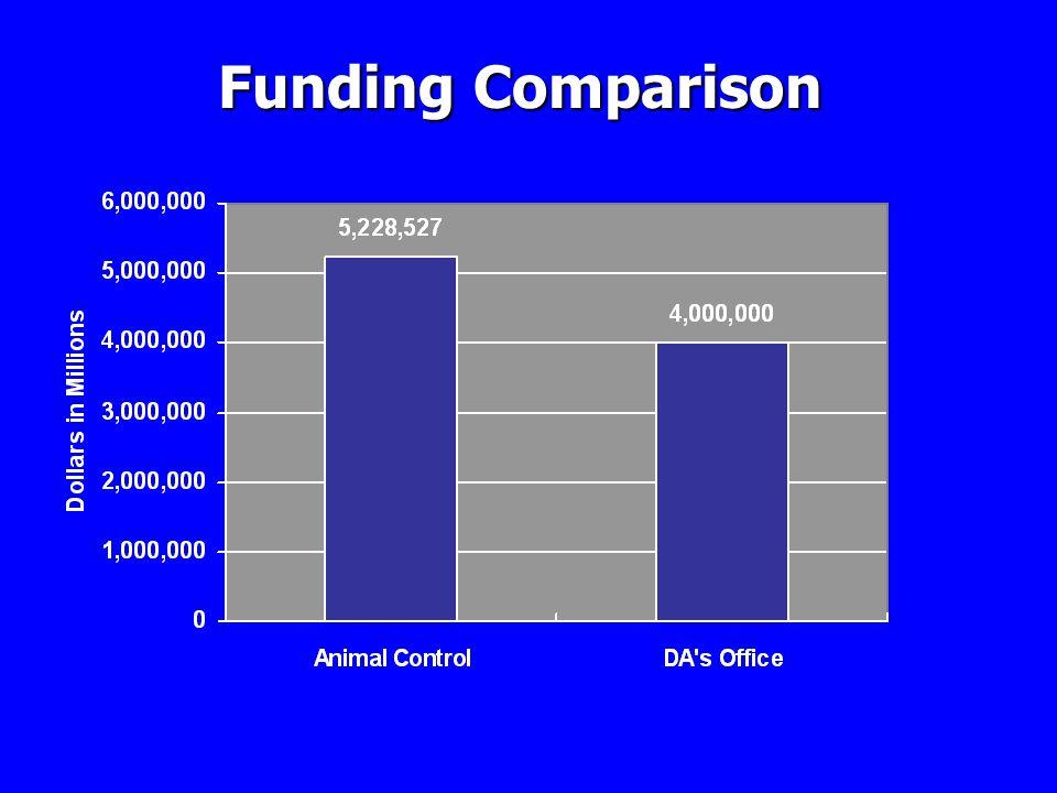 Funding Comparison