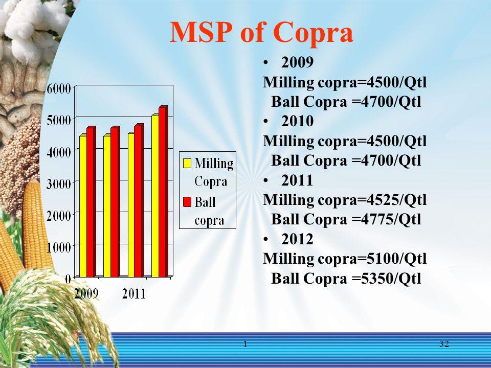 132 MSP of Copra 2009 Milling copra=4500/Qtl Ball Copra =4700/Qtl 2010 Milling copra=4500/Qtl Ball Copra =4700/Qtl 2011 Milling copra=4525/Qtl Ball Copra =4775/Qtl 2012 Milling copra=5100/Qtl Ball Copra =5350/Qtl