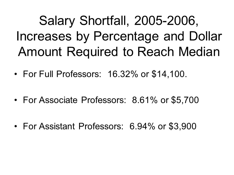 Salary Shortfall, 2005-2006, Increases by Percentage and Dollar Amount Required to Reach Median For Full Professors: 16.32% or $14,100.
