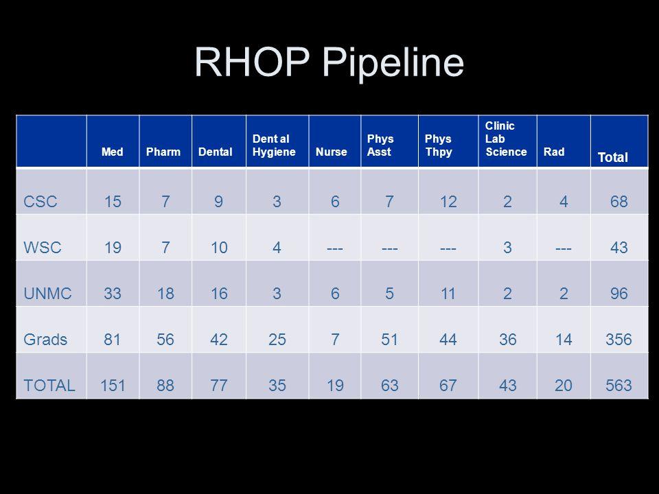 RHOP Pipeline MedPharmDental Dent al HygieneNurse Phys Asst Phys Thpy Clinic Lab ScienceRad Total CSC1579367122468 WSC197104--- 3 43 UNMC3318163651122