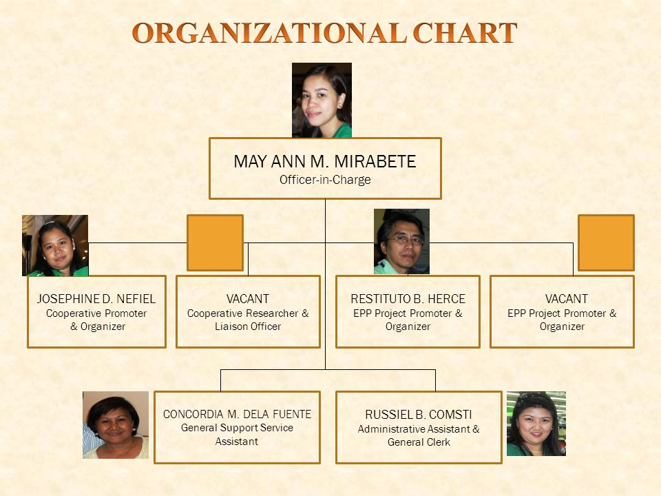MAY ANN M. MIRABETE Officer-in-Charge JOSEPHINE D.
