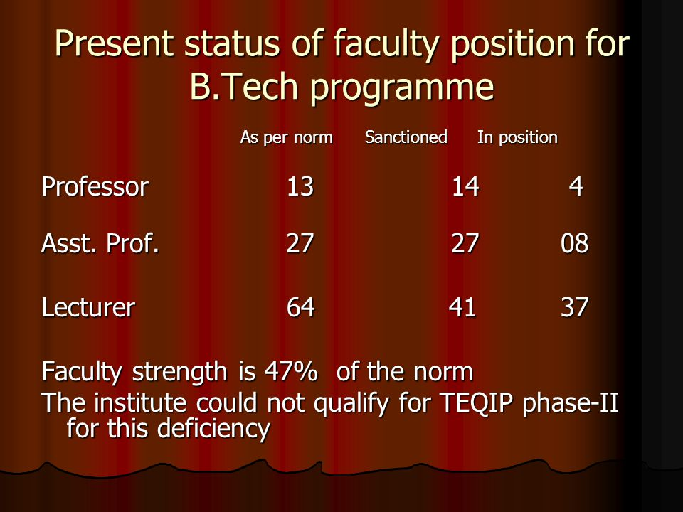 Present status of faculty position for B.Tech programme As per norm Sanctioned In position As per norm Sanctioned In position Professor 1314 4 Asst.