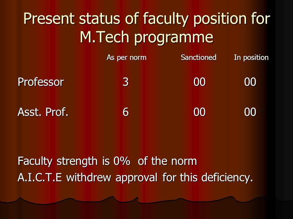 Present status of faculty position for M.Tech programme As per norm Sanctioned In position As per norm Sanctioned In position Professor 3 00 00 Asst.