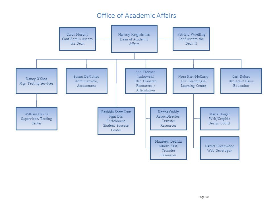 Office of Academic Affairs Nancy Kegelman Dean of Academic Affairs Page 10 Susan DeMatteo Administrator, Assessment Maureen DeLitta Admin Asst, Transfer Resources Donna Cuddy Assoc Director, Transfer Resources Daniel Greenwood Web Developer Maria Breger Web/Graphic Design Coord.