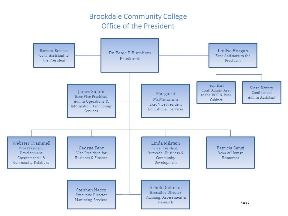 Brookdale Community College Office of the President Dr.