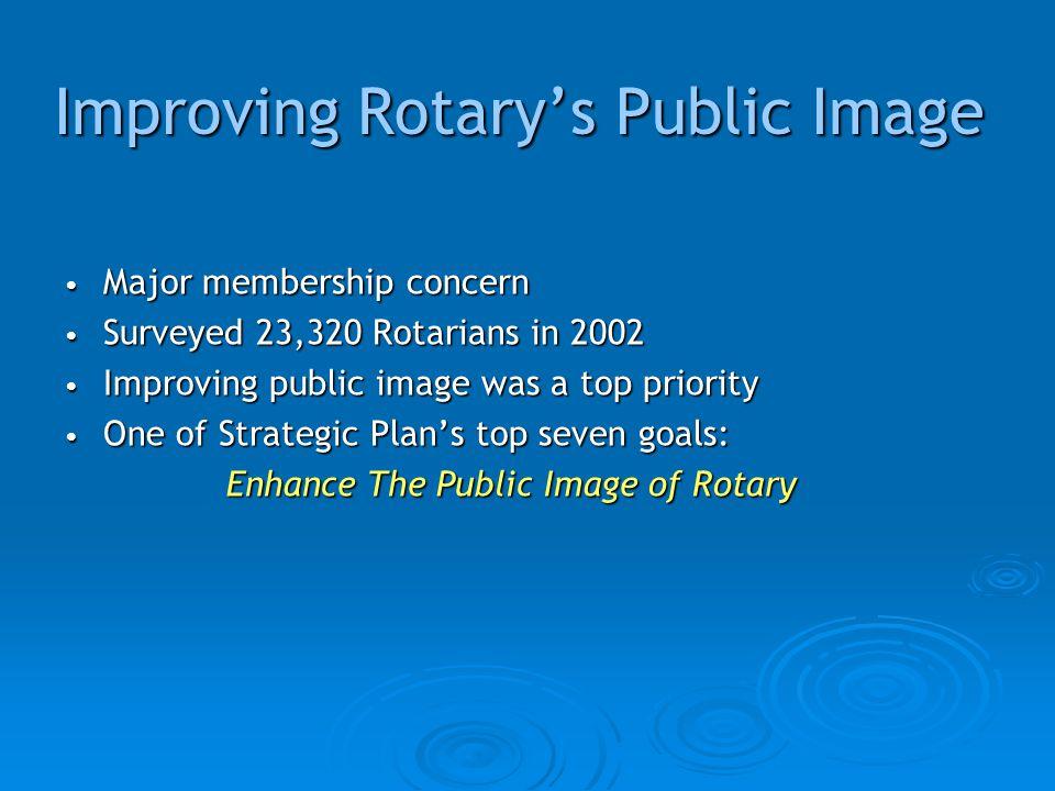 Improving Rotary's Public Image Major membership concern Major membership concern Surveyed 23,320 Rotarians in 2002 Surveyed 23,320 Rotarians in 2002 Improving public image was a top priority Improving public image was a top priority One of Strategic Plan's top seven goals: One of Strategic Plan's top seven goals: Enhance The Public Image of Rotary