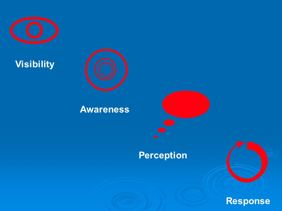 Visibility Awareness Perception Response