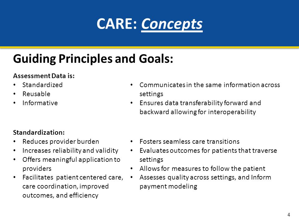 15 15 Consensus Development Year 1 of CARE development: Gain input from the providers/research community »Review existing assessment tools (MDS, IRFPAI, OASIS, LTCH tools, acute items) »Technical Expert Panels –Clinical communities from 25 associations, including AHA, AMRPA, NALTH, ALTHA, NAHC, VNAA, AHCA, AAHSA, APTA, AOTA, ASHA, ANA,ARN, CMA, Discharge Planners, Joint Commission, to name a few –Research/case-mix communities, including DRG, FRG, HHRG, RUG