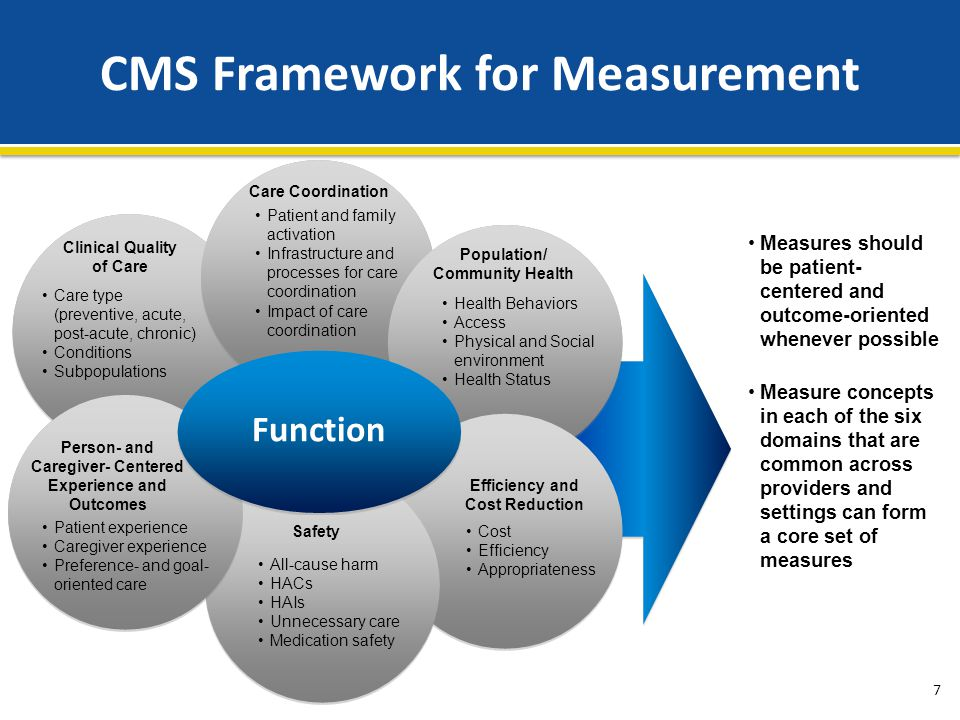 CMS Framework for Measurement Measures should be patient- centered and outcome-oriented whenever possible Measure concepts in each of the six domains