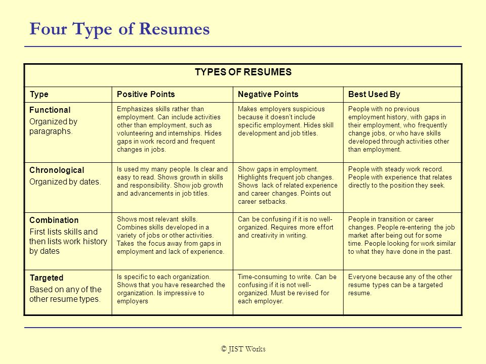 © JIST Works Four Type of Resumes TYPES OF RESUMES TypePositive PointsNegative PointsBest Used By Functional Organized by paragraphs.