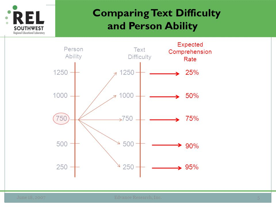 June 18, 2007Edvance Research, Inc.5 Comparing Text Difficulty and Person Ability Person Ability Text Difficulty 750 1000 1250 500 250 Expected Compre