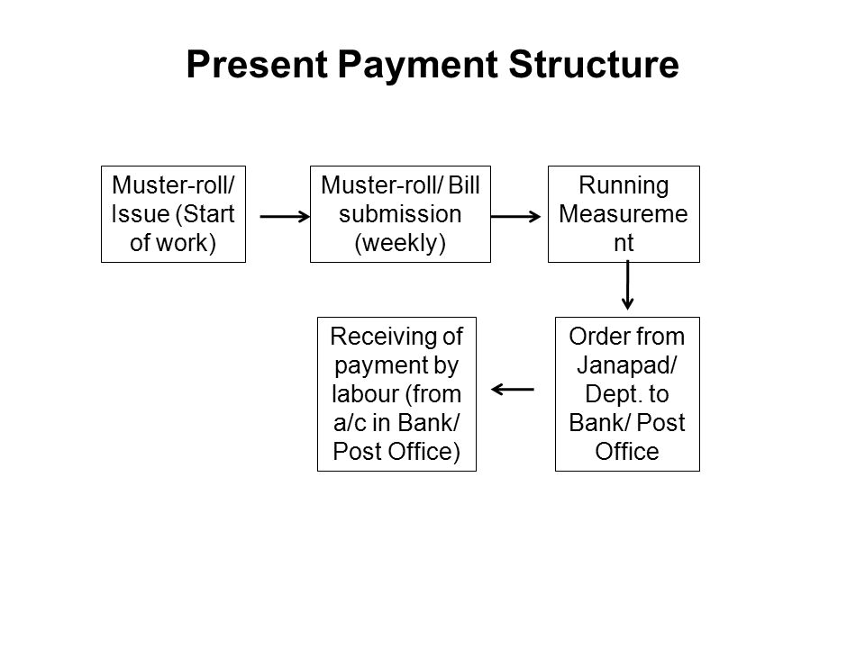 Present Payment Structure Muster-roll/ Issue (Start of work) Muster-roll/ Bill submission (weekly) Running Measureme nt Order from Janapad/ Dept.