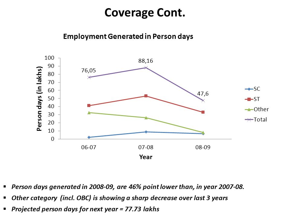 Coverage Cont.  Person days generated in 2008-09, are 46% point lower than, in year 2007-08.