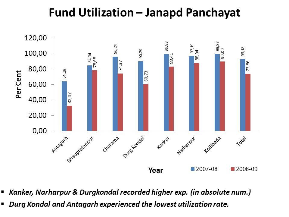 Fund Utilization – Janapd Panchayat  Kanker, Narharpur & Durgkondal recorded higher exp.