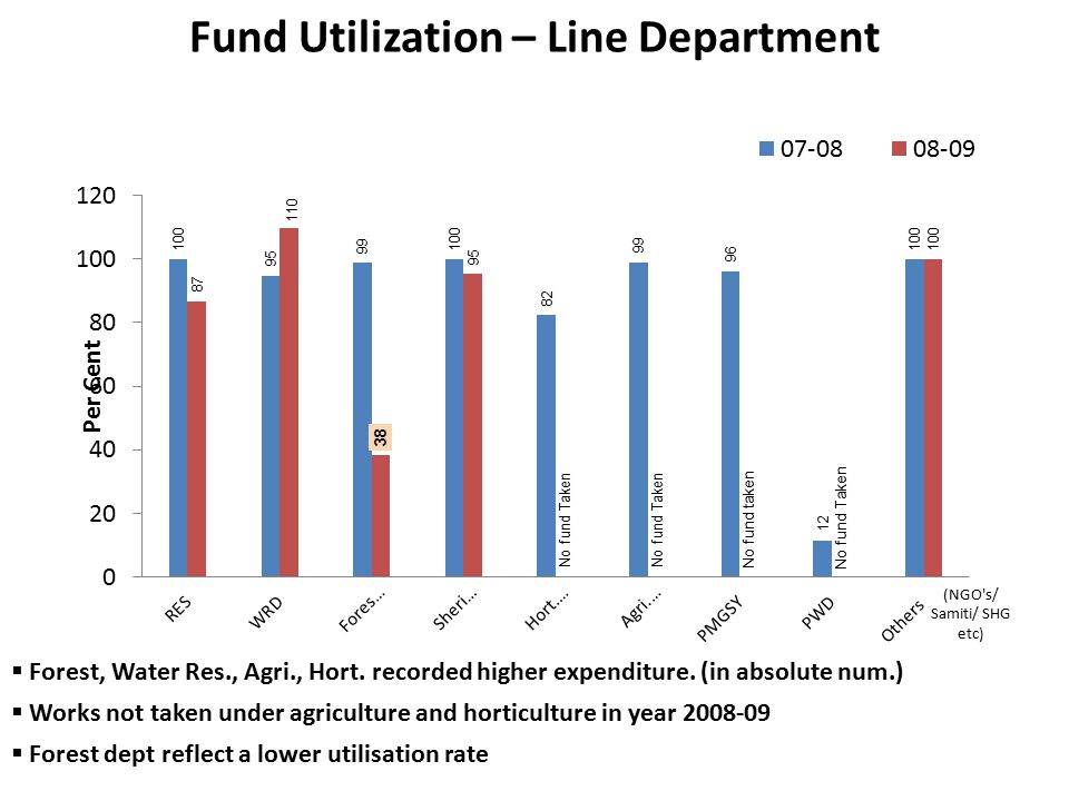 Fund Utilization – Line Department  Forest, Water Res., Agri., Hort.