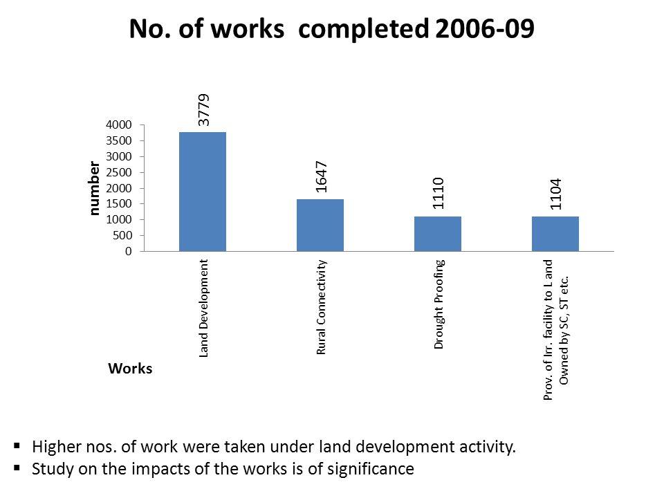 No. of works completed 2006-09  Higher nos. of work were taken under land development activity.