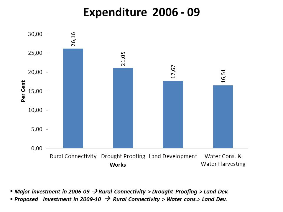 Expenditure 2006 - 09  Major investment in 2006-09  Rural Connectivity > Drought Proofing > Land Dev.