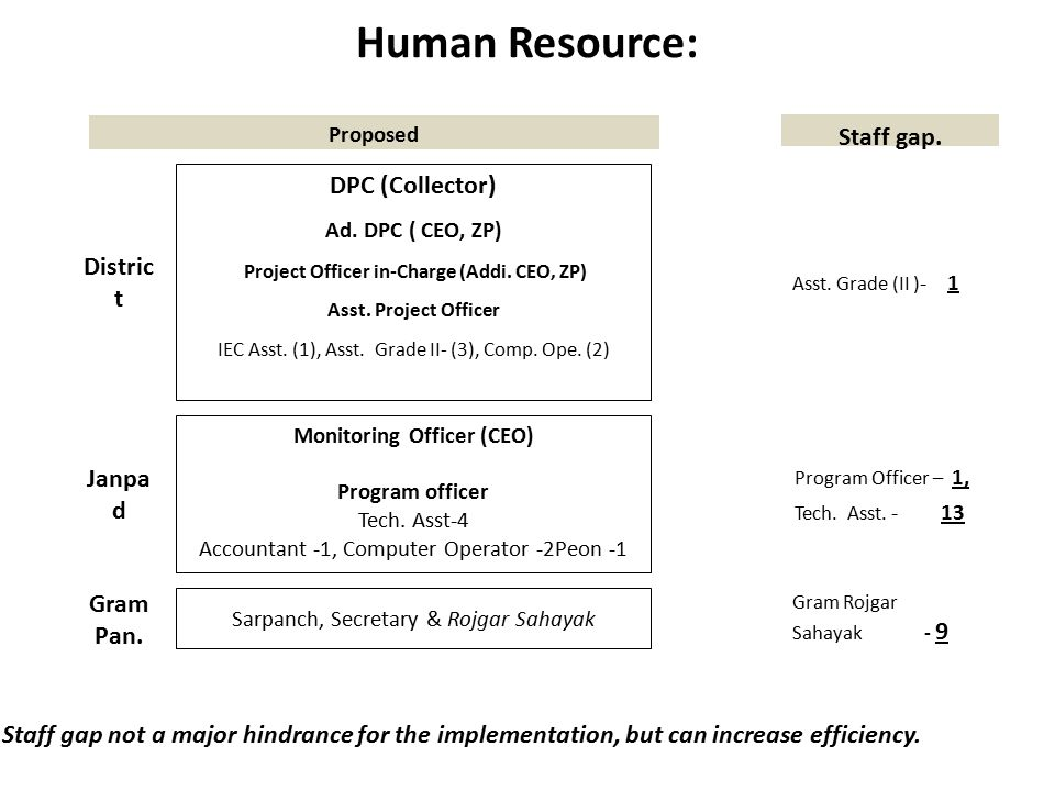 Human Resource: Staff gap not a major hindrance for the implementation, but can increase efficiency.