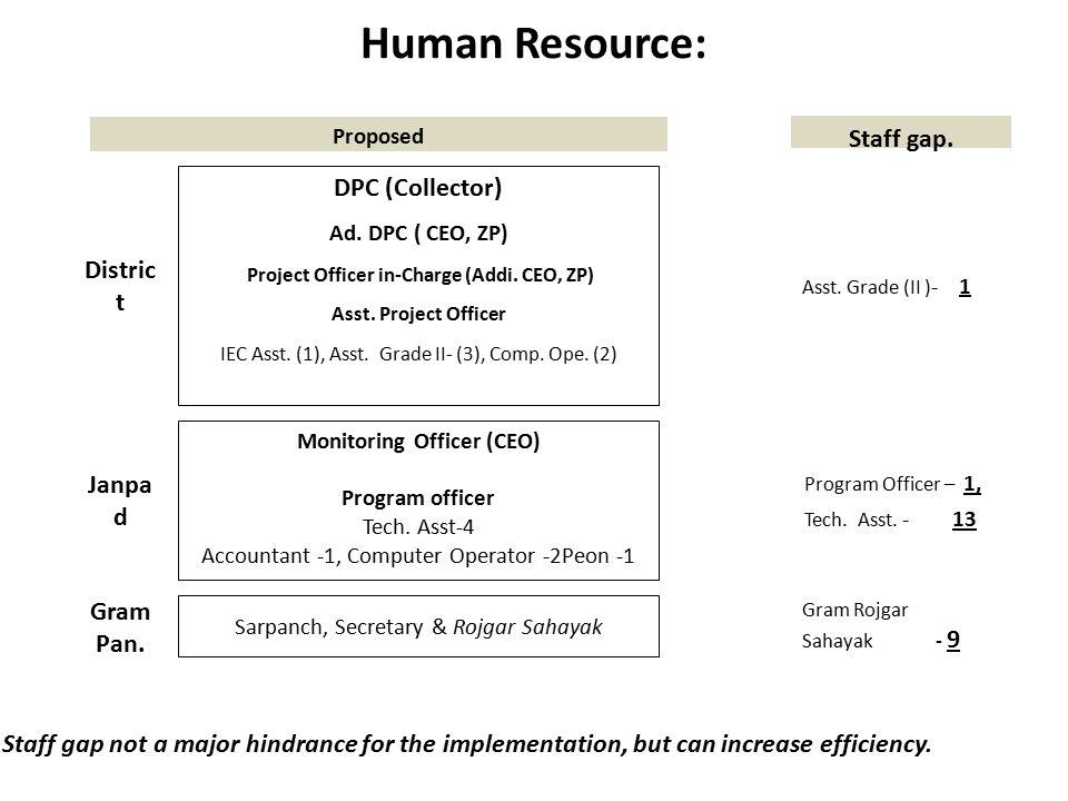 Fund Utilization – Line Department  Forest, Water Res., Agri., Hort.