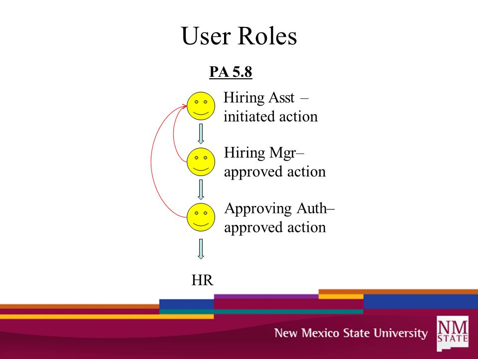 User Roles PA 7.6 Dept Auth - initiates action Approving Auth - approves action Admin Asst – has Dept Auth Access HR