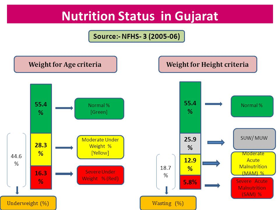 Hierarchy of 3- tier approach NRC (At District level) CMTC (At Taluka level) VCNC (At Village level) Children admitted with defined SAM criteria with severe Medical Complications/ Oedema Children admitted with defined SAM criteria with Medical Complications Children admitted with defined SAM & MAM criteria without Medical Complications