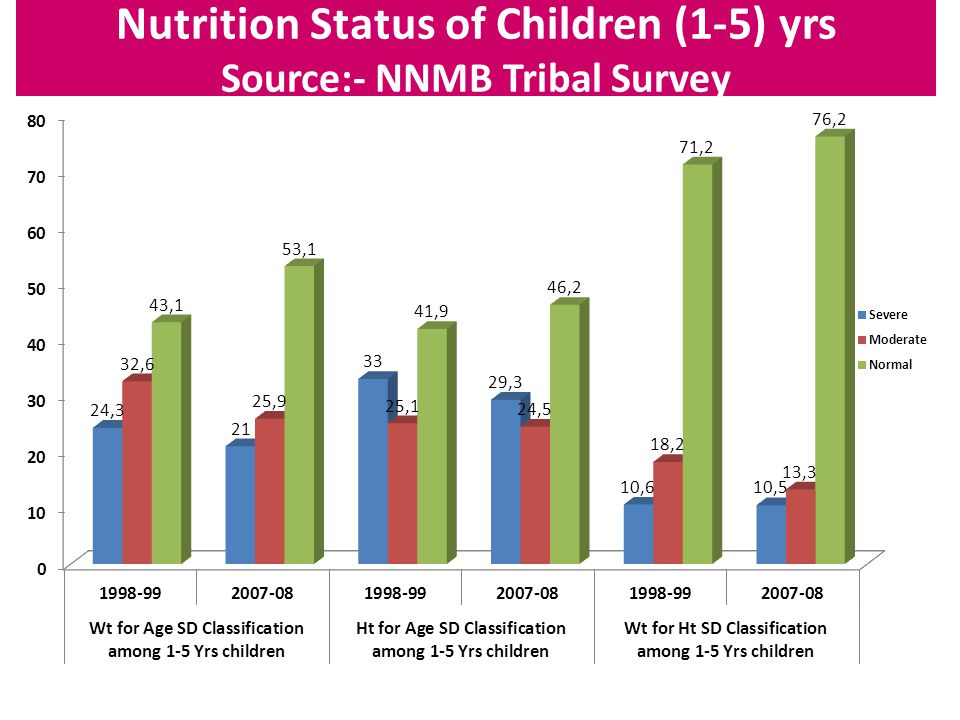 Role of ASHA 1)To create awareness about nutrition in the community.