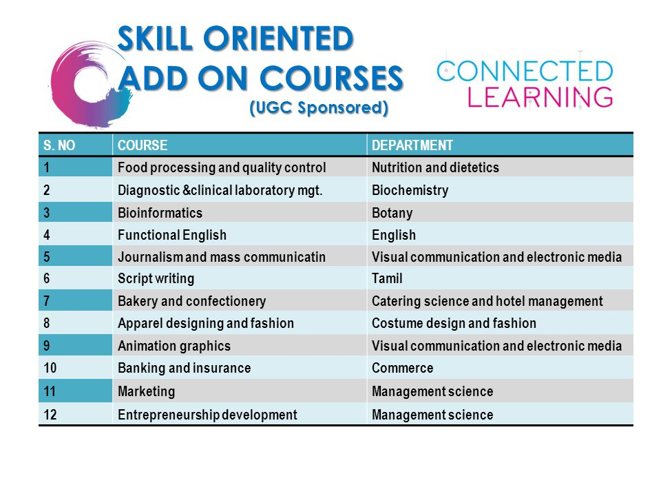 SKILL ORIENTED ADD ON COURSES (UGC Sponsored) S. NOCOURSEDEPARTMENT 1Food processing and quality controlNutrition and dietetics 2Diagnostic &clinical