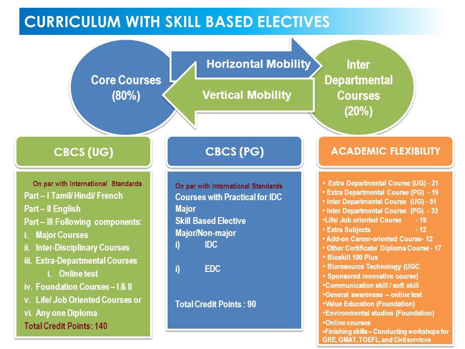 Inter Departmental Courses (20%) Core Courses (80%) Horizontal Mobility Vertical Mobility CBCS (UG) CBCS (PG) ACADEMIC FLEXIBILITY On par with Interna