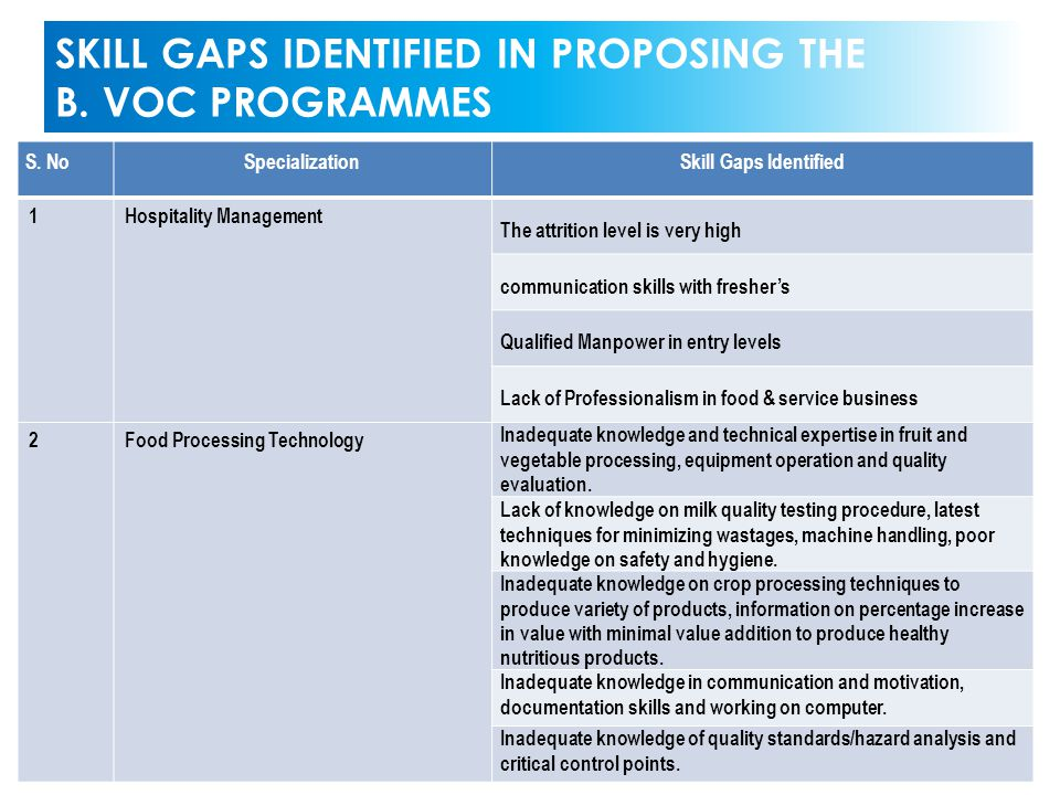 SKILL GAPS IDENTIFIED IN PROPOSING THE B. VOC PROGRAMMES S. NoSpecializationSkill Gaps Identified 1Hospitality Management The attrition level is very